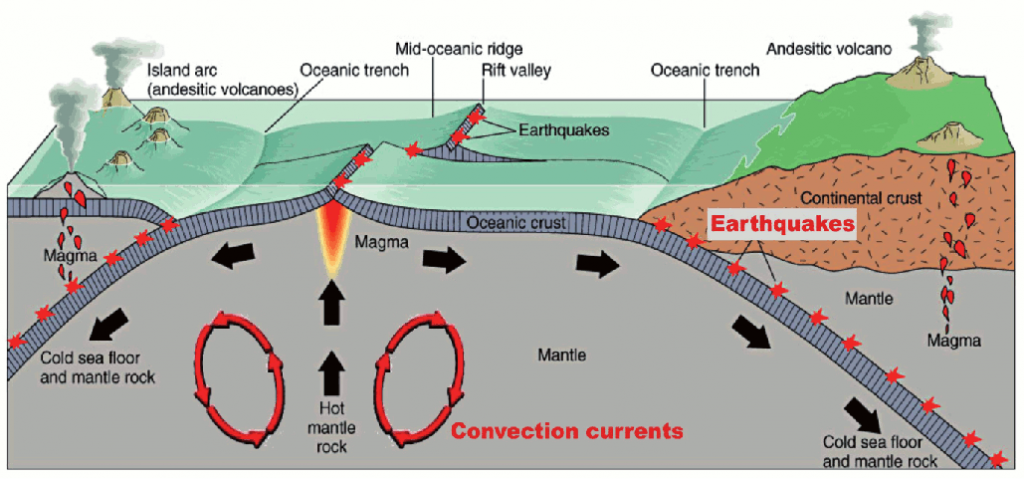 Diagramm illustrating the association of earthquakes with the types of plate boundaries (After: The McGraw-Hill Companies)