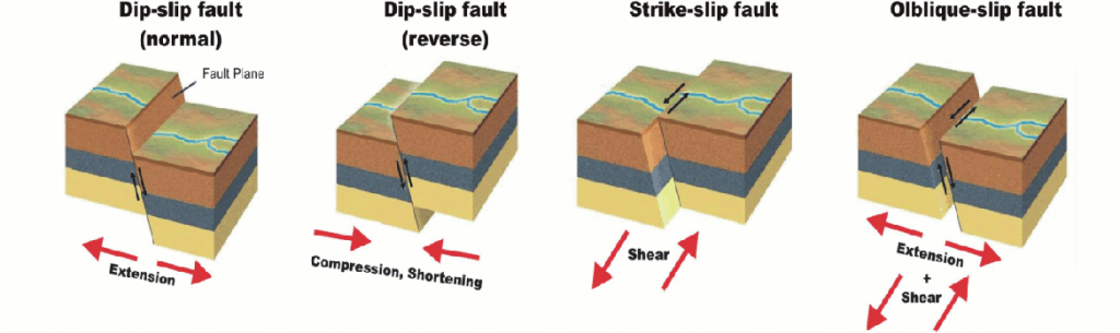 Different types of fault movements (After: Grotzinger, Jordan, Press, Siever (2008): Allgemeine Geologie)