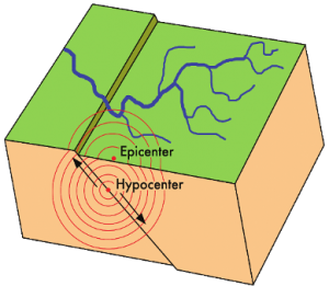 Earthquakes occur when two tectonic plates move suddenly against each other. The rocks usually break underground at the hypocenter and: the earth shakes! Waves spread from the epicenter, the point on the surface above the hypocenter.