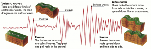 On a seismogram from an earthquake, the P-wave is the first signal to arrive, followed by the slower S-wave, then the surface-waves (Allaby (2008): National Geographic Visual Encyclopedia of Earth).