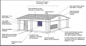 Seismic building standards (Source: www.wourld-housing.net)
